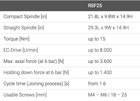 RSF Specs